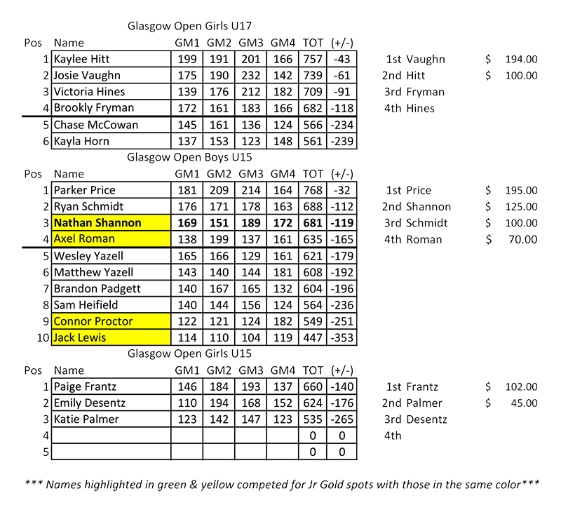 Leagues Standings 2